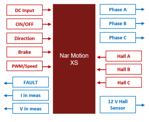 NarMotion XS schematics